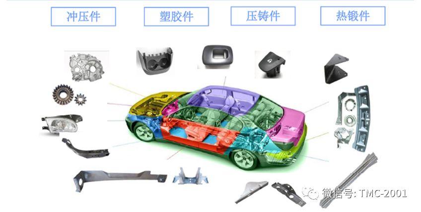 纳米涂层公司分享--PVD纳米涂层在汽车制造业上的应用